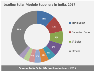 Leading Solar Module Suppliers in India, 2017