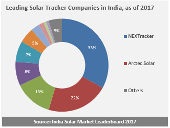 Leading Solar Tracker Companies in India, as of 2017