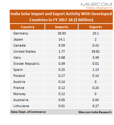 US, EU Countries on the List of 25% Solar Safeguard Duty Recommended by India's DGTR