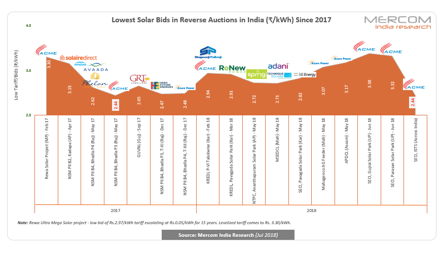 ACME, Shapoorji, Hero, Mahindra, Azure & Adani Win SECI's 2 GW Solar Auction