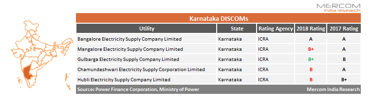 India's Power Utilities' Ratings Over the Last Year Decline Slightly
