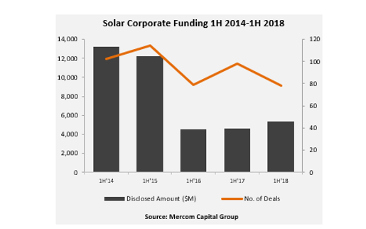 Report: Global Solar Funding Rises to $5.3 Billion in First Half of 2018