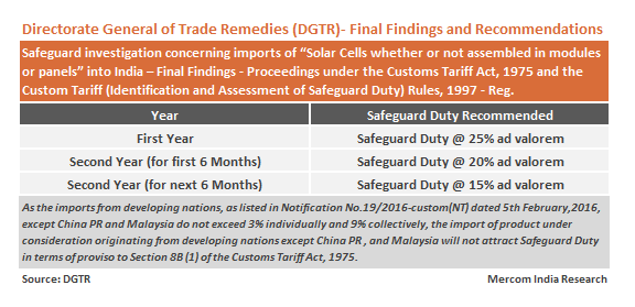 DGTR Recommends 25% Safeguard Duty on Solar Imports