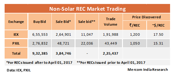Solar REC Trading Spikes in July 2018, Non-Solar REC Trading Continues to Slump