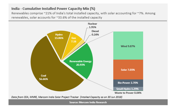 Share of Solar Rises to 7 percent of India's Total Installed Power Capacity