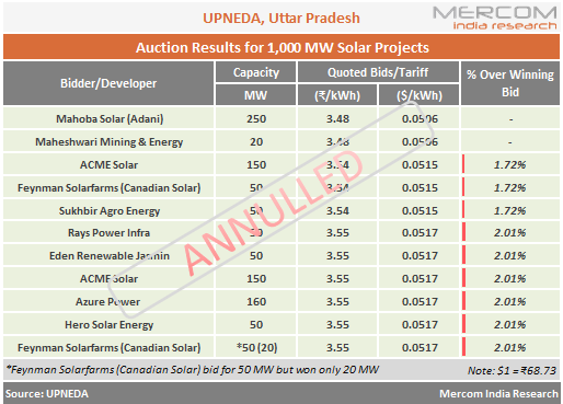 Recent 1 GW Solar Auction Floated by Uttar Pradesh Stands Annulled