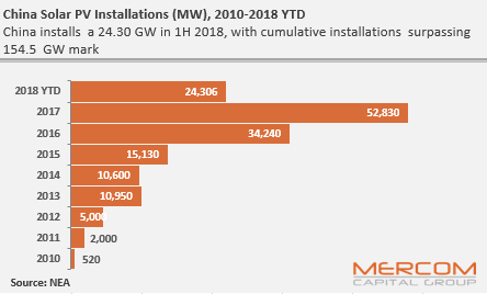 China Added 24.3 GW Of Solar Capacity in the First Half Of 2018