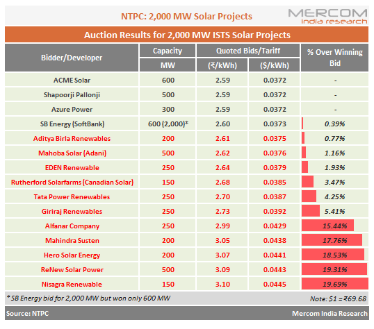 Lowest Tariff of ₹2.59/kWh Wins NTPC's 2 GW Solar Auction