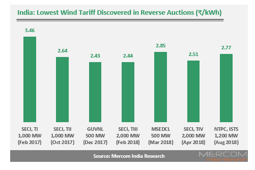 Sprng Energy Quotes Lowest Tariff of ₹2.77/kWh in NTPC's 1.2 GW Wind Auction