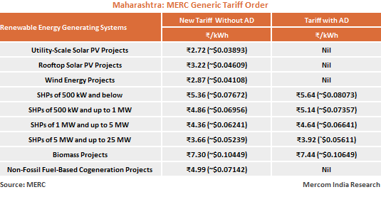 Maharashtra Sets ₹2.72/kWh as Generic Tariff for Solar and ₹2.87/kWh for Wind