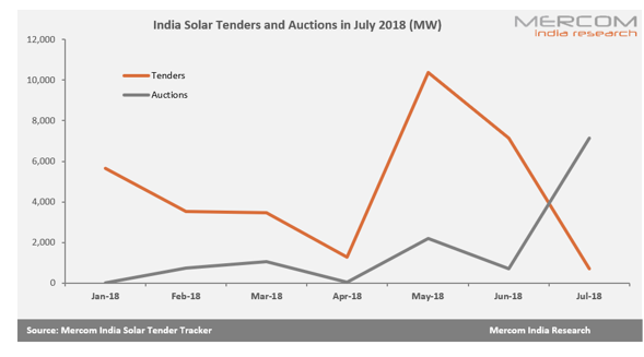 India Auctioned 6 GW of Solar Projects in July 2018