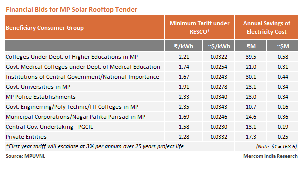 Madhya Pradesh's 35 MW Solar Rooftop Tender Sets Historic Lowest Tariff of ₹1.58/kWh