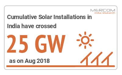 India Crosses Yet Another Milestone: 25 GW of Solar Capacity Installed