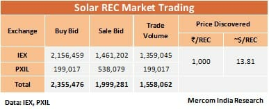 Solar REC Trading Witnesses Unprecedented Spike in September 2018