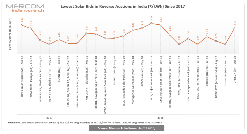 Tariffs Remain Steady Above ₹3/kWh Mark in UPNEDA's 500 MW Solar Auction