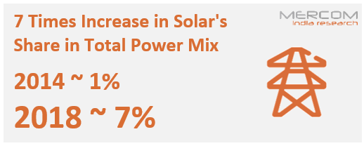 Increase in Solar Share in Total Power Mix