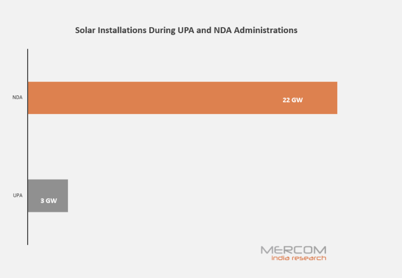 Solar Installations During UPA and NDA Administrations