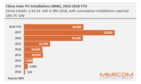 China Adds 34.5 GW of Solar Capacity in the First Three Quarters of 2018, a 20% Drop