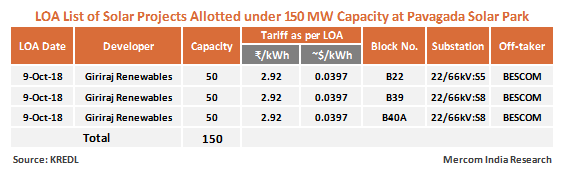 Giriraj Renewables Wins Auction for 150 MW of Solar at Pavagada Quoting ₹2.92/kWh