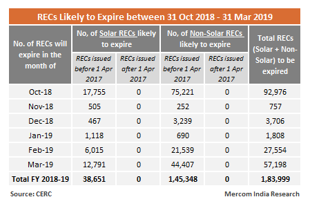 Validity of RECs due to Expire During October, 2018 and March, 2019 Extended