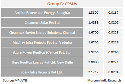 Lowest Tariff Drops to ₹1.38/kWh in Madhya Pradesh's 8.6 MW Rooftop Solar Auction