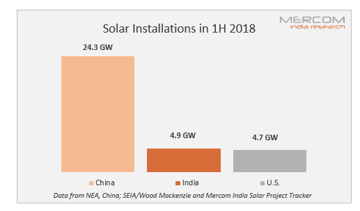 India Was the Second Largest Solar Market in First Half of 2018