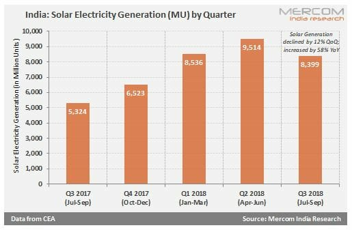India - Solar Electricity Generation (MU) by Quarter