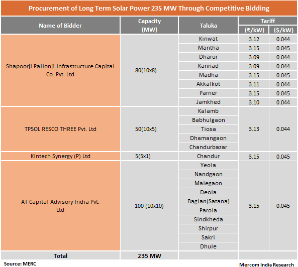 Procurement of Long Term Solar Power 235 MW Through Competitive Bidding