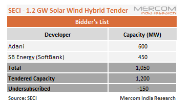 SECI's 1.2 GW ISTS-Connected Wind-Solar Hybrid Tender Undersubscribed by 150 MW