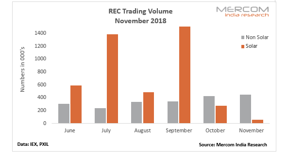 Solar REC Trading Slumps While Non-Solar REC Trading Spikes in November 2018