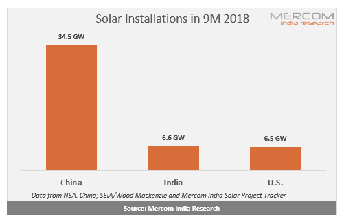 India Was the Second Largest Solar Market in 9M 2018