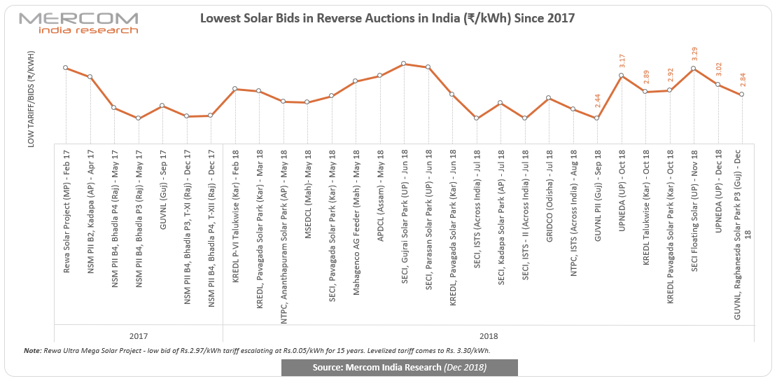 Lowest solar bids in reverse auctions in India