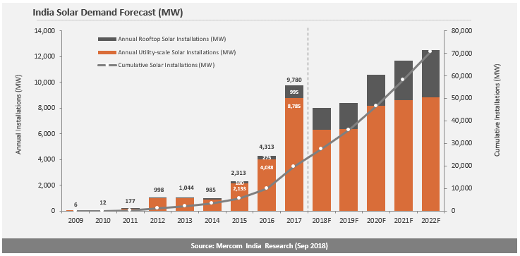 Solar Installations in India Reach 6.6 GW in the First Nine Months of 2018