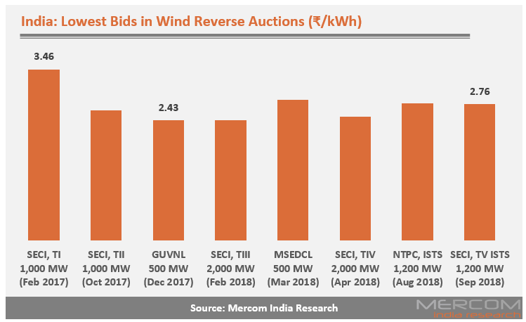 India Sees Over 9.5 GW of Wind Auctions Since Inception of Reverse Bidding in 2017