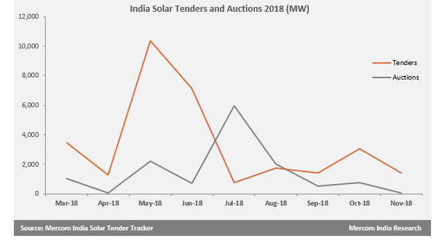 Tender and Auction Activity Declined in November with 1.4 GW and 61 MW Respectively