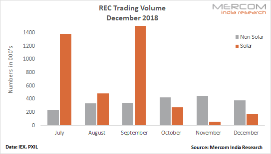 REC Trading Trend Reverses in December: Solar Trade Spikes While Non-Solar Slumps