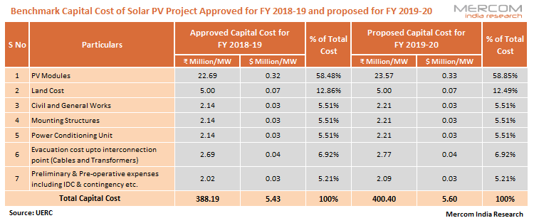 Uttarakhand Commission Proposes Benchmark Costs for Solar Projects for FY 2019-20