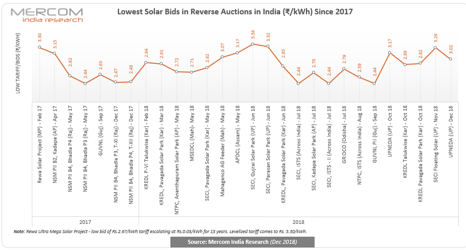 Winning Tariffs Hover Around ₹3.02-3.08/kWh in Uttar Pradesh's 550 MW Solar Auction