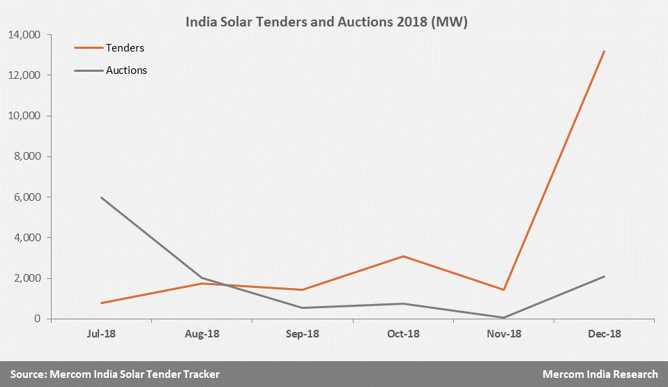 2018 Ends with a Bang with Solar Tenders of Over 13 GW Announced in December