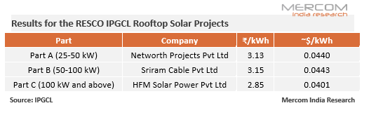 Delhi's IPGCL Finalizes RESCO Bids with Some of the Lowest Rates in Residential Rooftop Solar