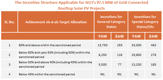 SECI Issues RfS for 97.5 MW of Grid-connected Rooftop Solar PV Projects