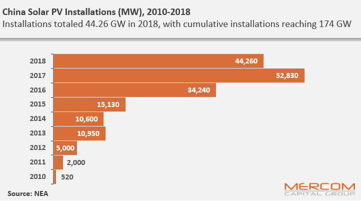 China Installs Better than Expected 44 GW of Solar Capacity in CY 2018