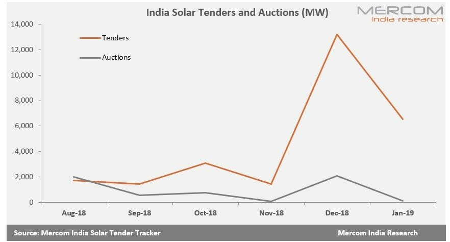 2019 Begins with a Sharp Decline in Solar Auction Activity