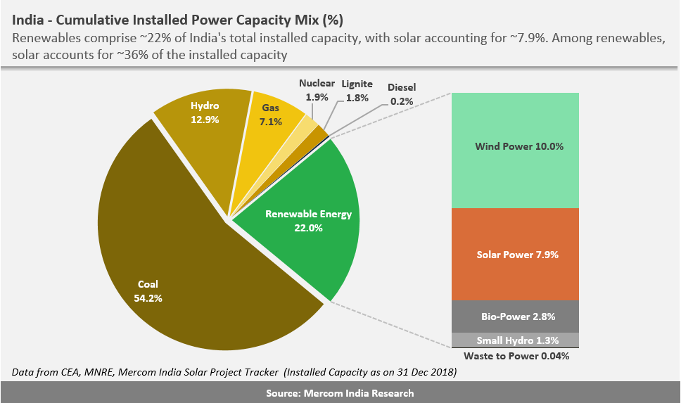 Solar's Share in India's Total Installed Capacity Rises to 7.9% at the End of 2018