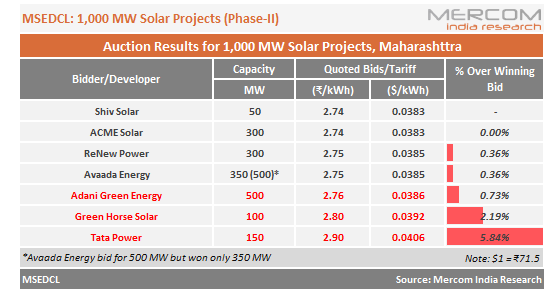 Maharashtra Auctions 1 GW of Solar Projects at Lowest Tariff of ₹2.74/kWh