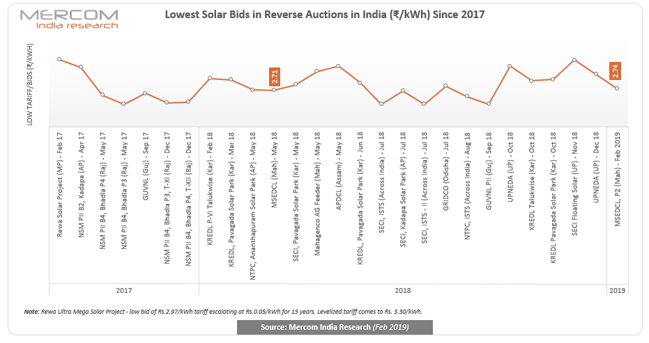 Moreover, in December 2018, the Maharashtra State Power Generation Company (MAHAGENCO) also invited an expression of interest to set up a 10 MW grid-connected floating solar project at the Upper Vaitarna reservoir in Nashik district. Then in May 2018, JLTM Energy India Private Limited has emerged as the L1 bidder by quoting a tariff of ₹2.71 (~$0.0401)/kWh in the auction conducted by MSEDCL for the development of 1 GW of grid-connected solar PV projects.