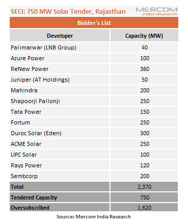 SECI's 750 MW Solar Tender for Rajasthan Oversubscribed by 1,620 MW
