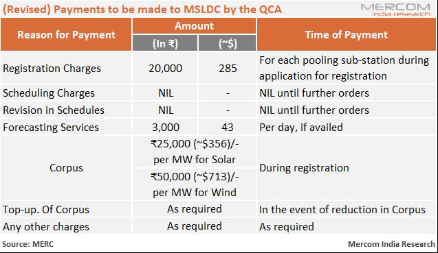 Maharashtra Exempts Agencies from Scheduling and Forecasting Charges for Solar and Wind