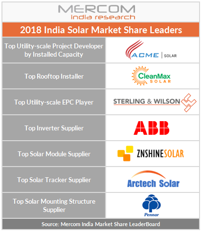 2018 India Solar Market Share Leaders