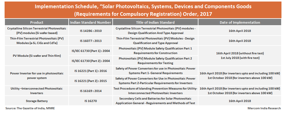 MNRE Issues Draft Guidelines for Grouping Solar PV Inverters for Testing in Labs